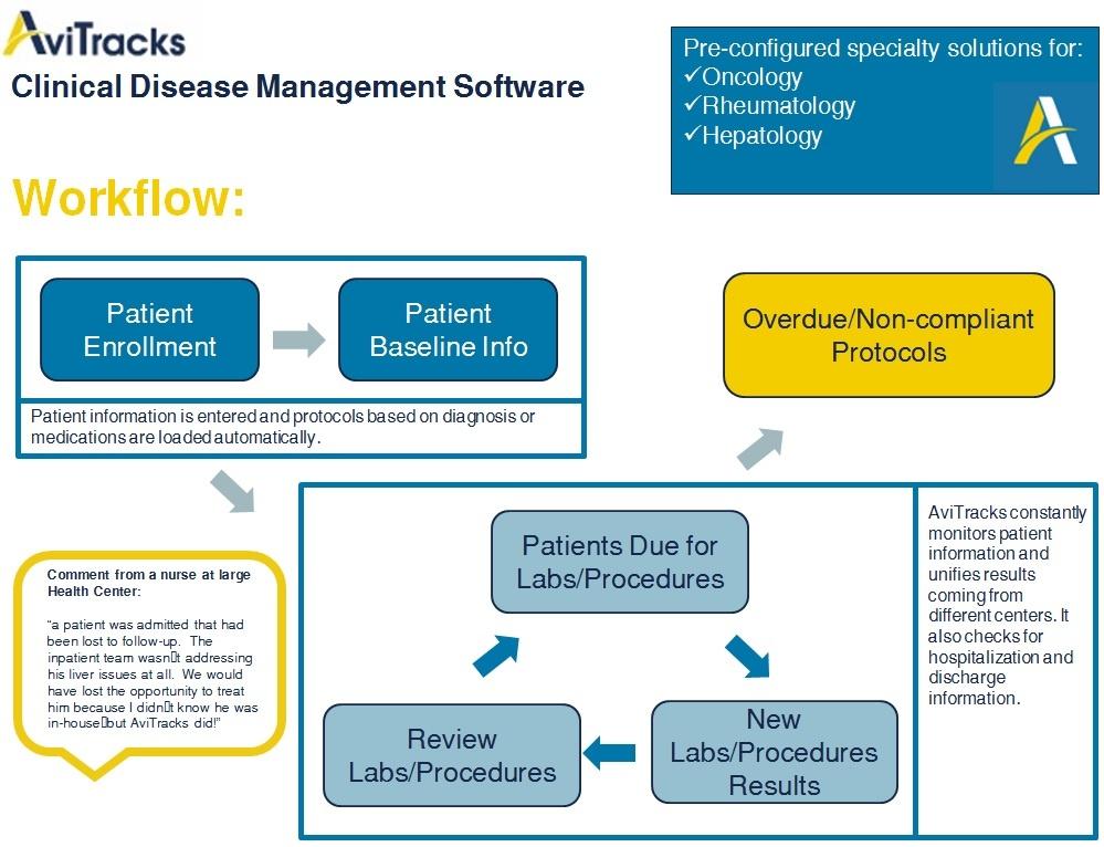 AviTracks-Disease-Management-Workflow.jpg