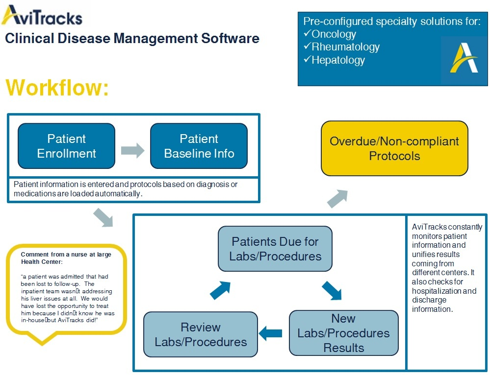 AviTracks-Disease-Management-Workflow.jpg
